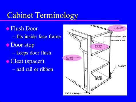 Cabinet Door Terminology Type And Classification Terms Material Size Of Cabinets Ppt