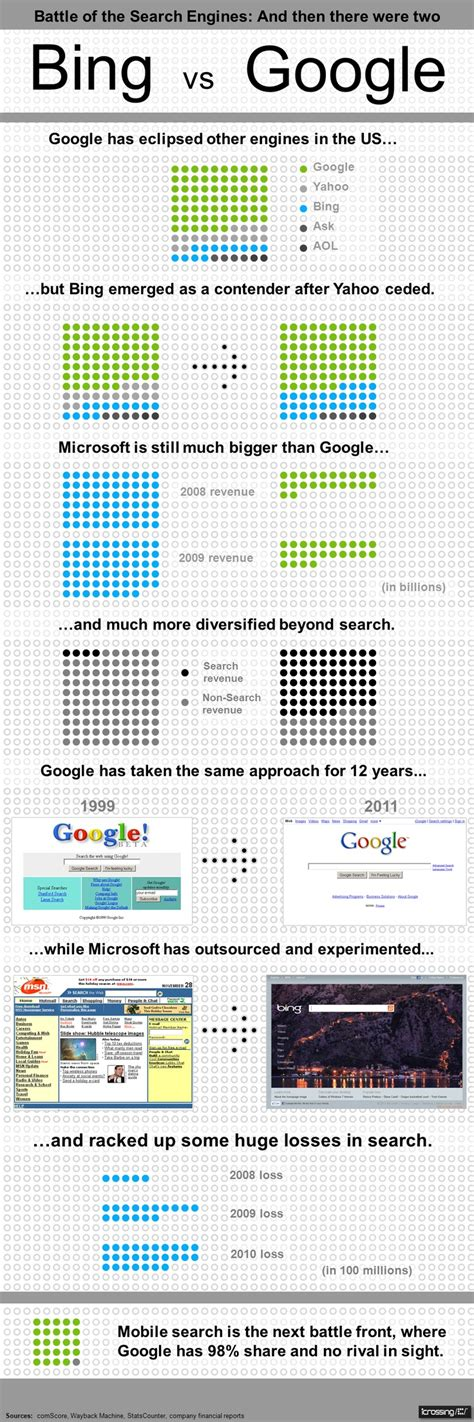 google images infographic google vs bing infographic seo pinterest