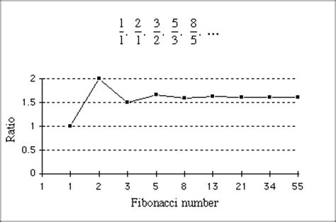 fibonacci numbers and the golden section the life and numbers of fibonacci plus maths org