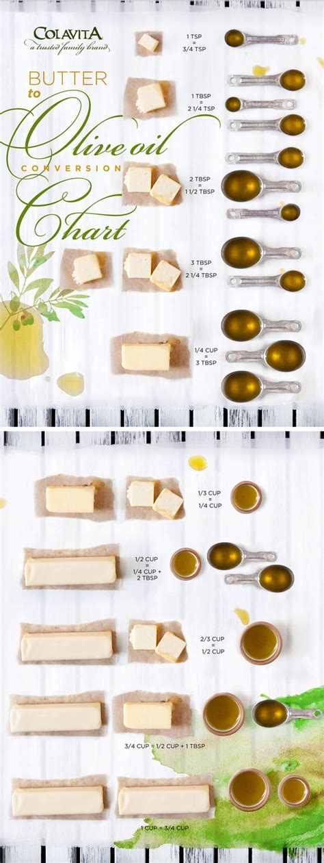 olive oil encyclopedia food network a terms food butter to olive oil conversion chart this will help you