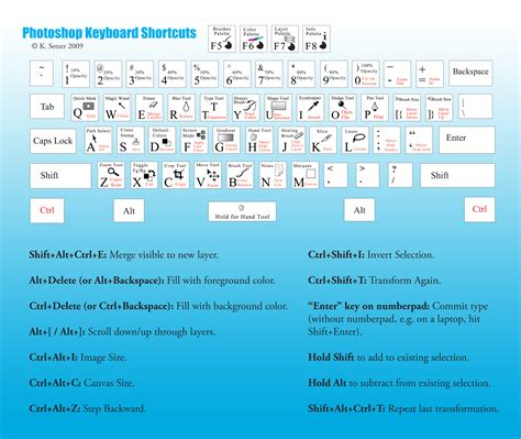 photoshop key pattern photoshop shortcut keys cheat sheet pdf smashing magazine