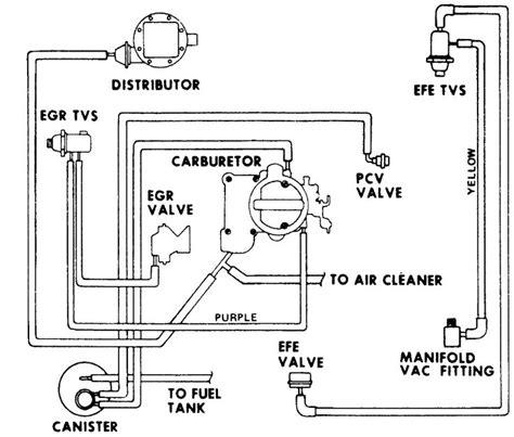 vacuum diagram  chevy  inline  cyl   chevy diagram hoses chevy trucks