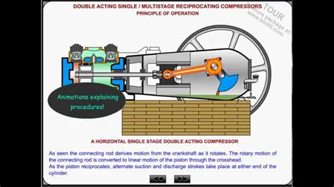 gas compressor and air compressor tutorial