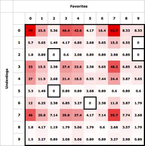 The optimal strategy for playing squares the harvard sports analysis