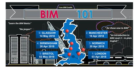cmt level i 2018 an introduction to technical analysis books bim 101 an introduction to bim level 2 and digital