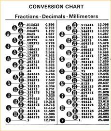 Decimal House Decimal To Fraction Chart Questionnaire Template