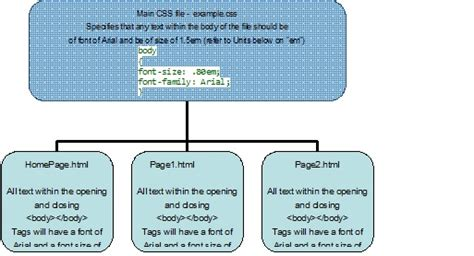 using css positioning layout web pages what is css