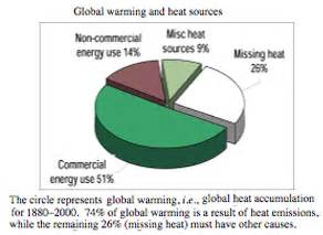 Solution Of Global Warming Essay by Essay On Global Warming Solutions