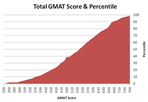 Average Mat Score by Gmat Score Breakdown