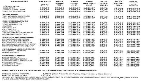 convenio maestranza y limpieza escalas salarial 2014 2015 empleados de maestranza