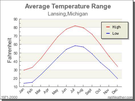 climate in lansing michigan