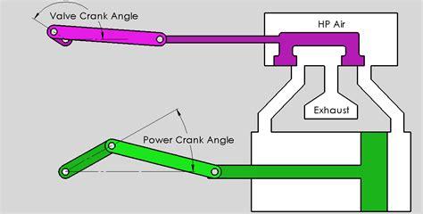 steam engine diagram worksheet motor reuleaux diagram of a cylinder on steam engine motor workshe diagram of a cylinder on