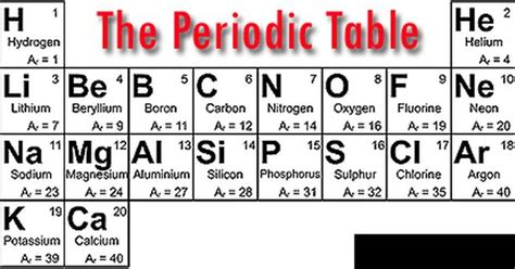 printable periodic table first 20 elements pinterest the world s catalog of ideas
