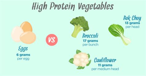 vegetables protein 10 high protein vegetables you need to start today