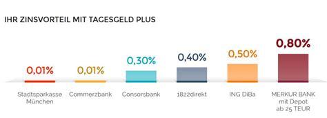 merkur bank aktie merkur bank aktie comdirect geldautomatensuche