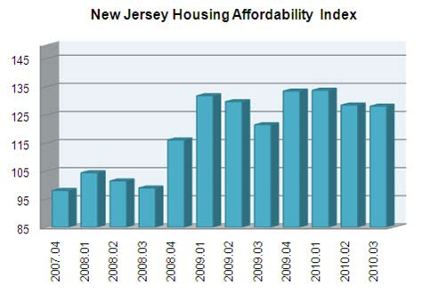 housing affordability index new jersey housing affordability index hai