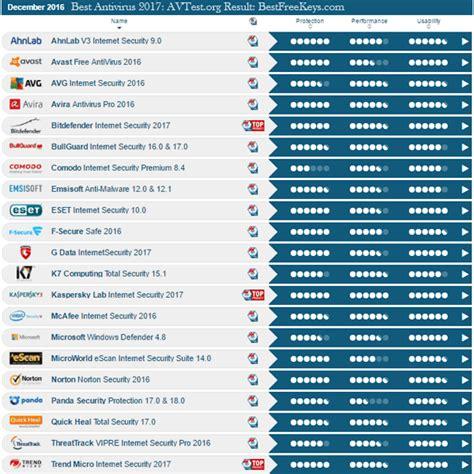 best of antivirus top 10 best antivirus software of 2017 experts reviews