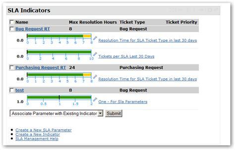 sle template for project po sla management