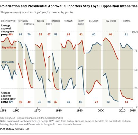 The Office Rating by Presidential Approval Ratings From Ike To Obama Pew
