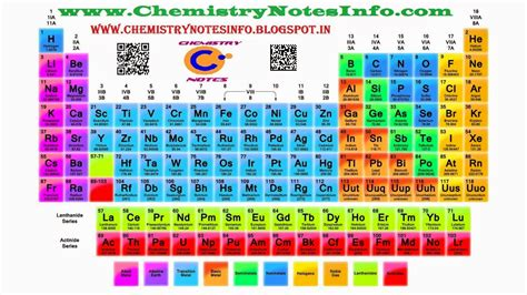 9 Class Periodic Table Of Elements Chemistry Notes Info Periodic Table Notes