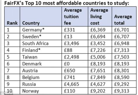 Lowest Tuition Fees For Mba In Australia by World S Cheapest Universities Revealed Uk Students Pay