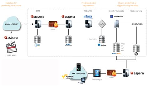 orchestrator workflow aspera orchestrator transfer workflow automation