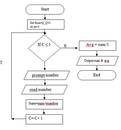 flowchart in java exle flowchart 1 find the result of addition of three