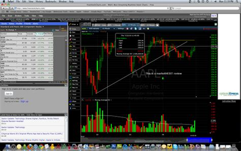 free charting tool freestockcharts stock charting software review report