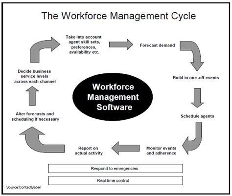 the response leadership sequence empowering and improving your leadership before during and after a crisis books what is workforce management