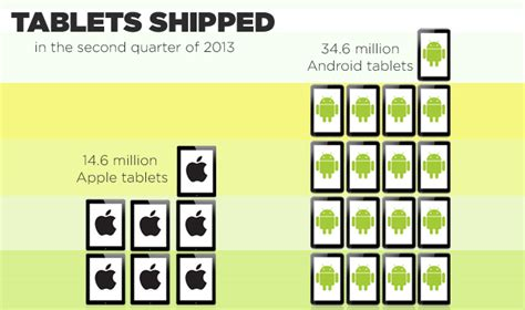 apple vs android sales android dominates tablet sales while stumbles