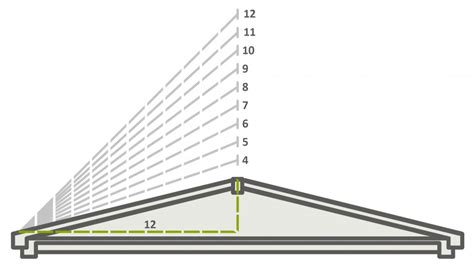 Minimum Shed Roof Pitch by Top Tips For Installing Pv On Low Slope Roofing The