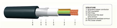 Kabel Nyfgby Mari Mengenal Jenis Jenis Kabel Listrik Beserta Kegunaannya