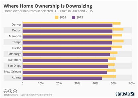 chart where home ownership is downsizing statista
