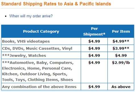 amazon international free shipping amazon global free super saver international shipping to india