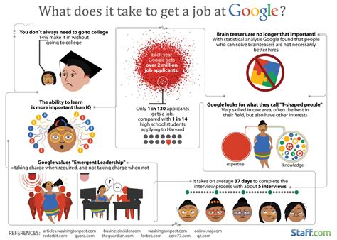 Mba Degree How Does It Take To Get It by Averages 130 Applicants To Make One Hire