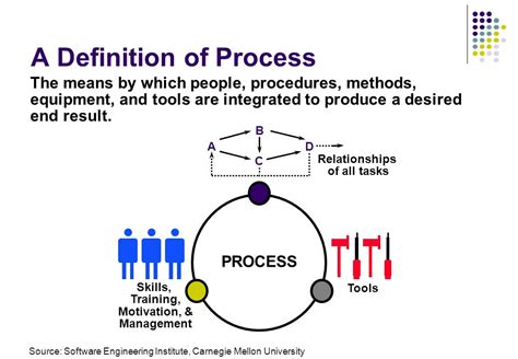 process layout definition management software process prof ing ivo vondrak csc ppt download