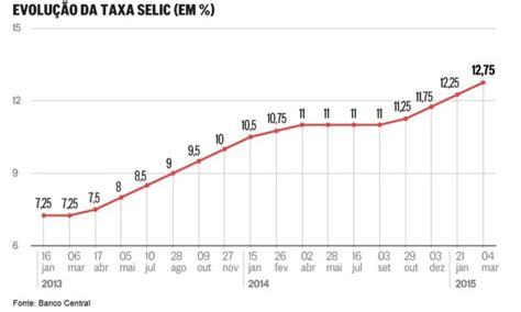 taxa de juros igpm 2014 taxa selic o que 233 como calcular