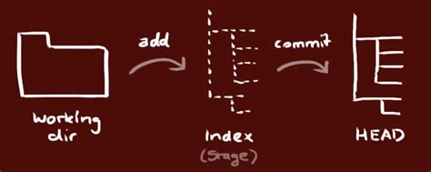 git tutorial roger dudler useful free resources to help you learn git