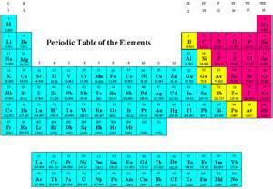 the periodic table text images glogster