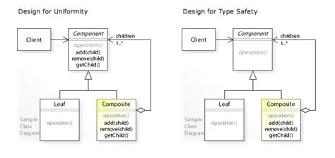 design pattern composite file w3sdesign composite design pattern type safety uml