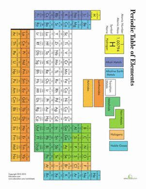printable periodic table for 5th grade 243 best science teaching images on pinterest teaching