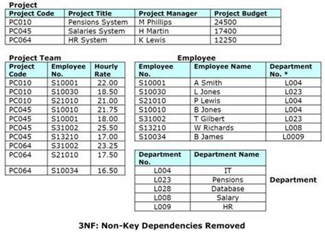 database design normal form 3rd normal form 3nf