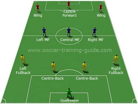 best for motion football tactics basics the 4 3 3 formation explained