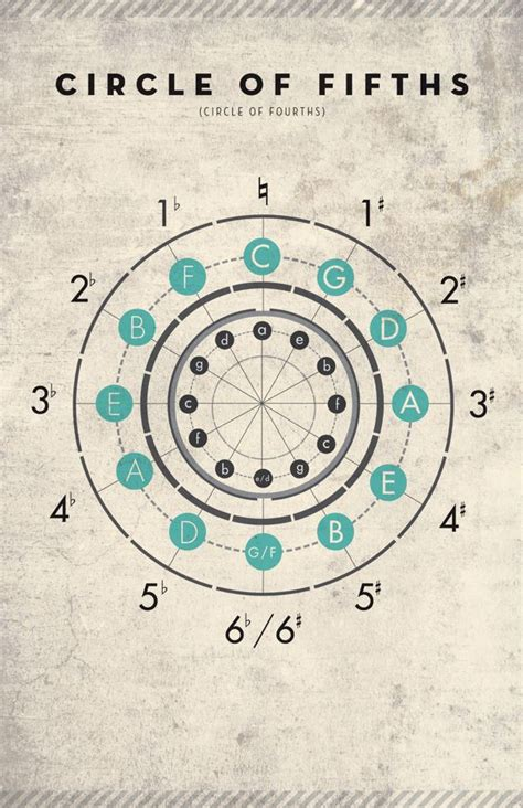 circle of fifths tattoo circle of fifths design search ideas