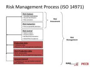 iso 14971 risk management plan template pecb webinar the challenges of devices and