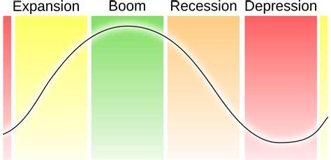 economic pattern meaning kondratiev wave wikipedia