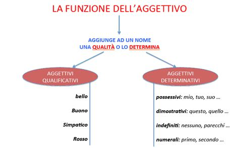 diversi analisi grammaticale l aggettivo lezioni