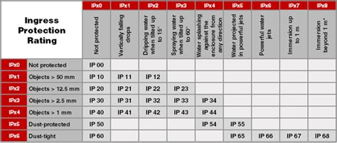 Ip Table by Optimus 5 Search Image Ip Table