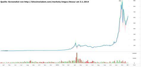 Bitcoin Kurs Idr | bitcoin kurs euro rechner multiply bitcoins 100