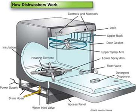 Kitchenaid Kdfe454css Not Draining Dishwasher Not Draining Kitchenaid Dishwasher Not